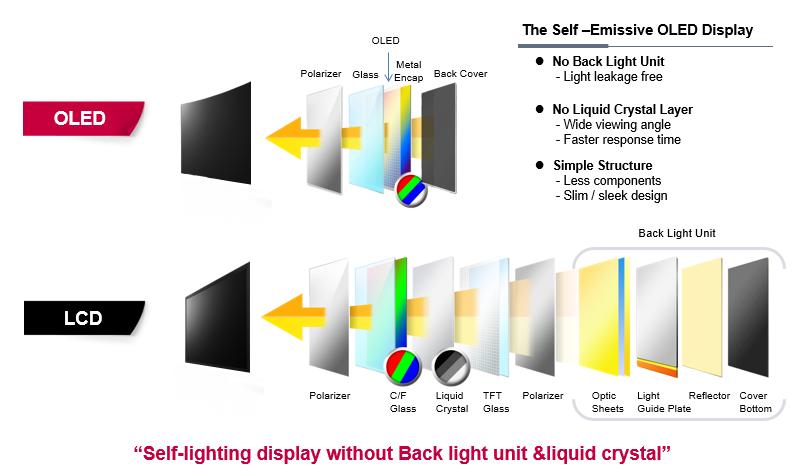Princip af OLED teknologi